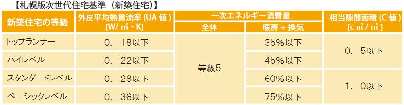 札幌版次世代住宅基準