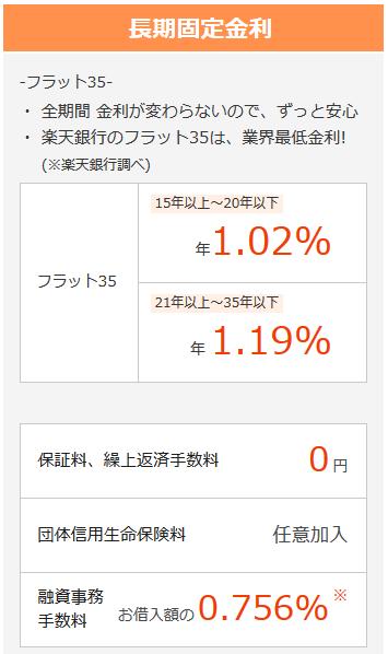 楽天銀行金利(2016年4月)