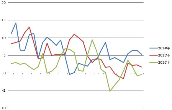 11月気温グラフ