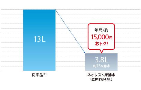 totoトイレの水道使用量比較