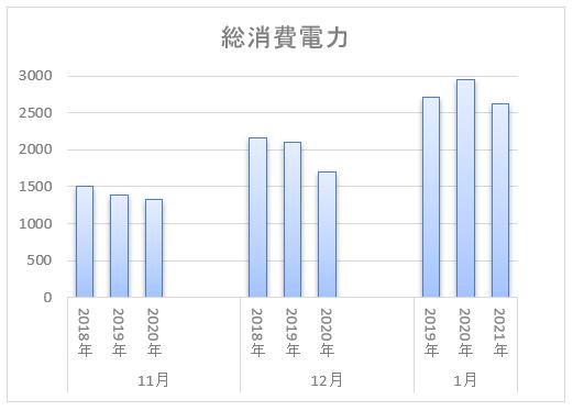 消費電力量の比較(グラフ)