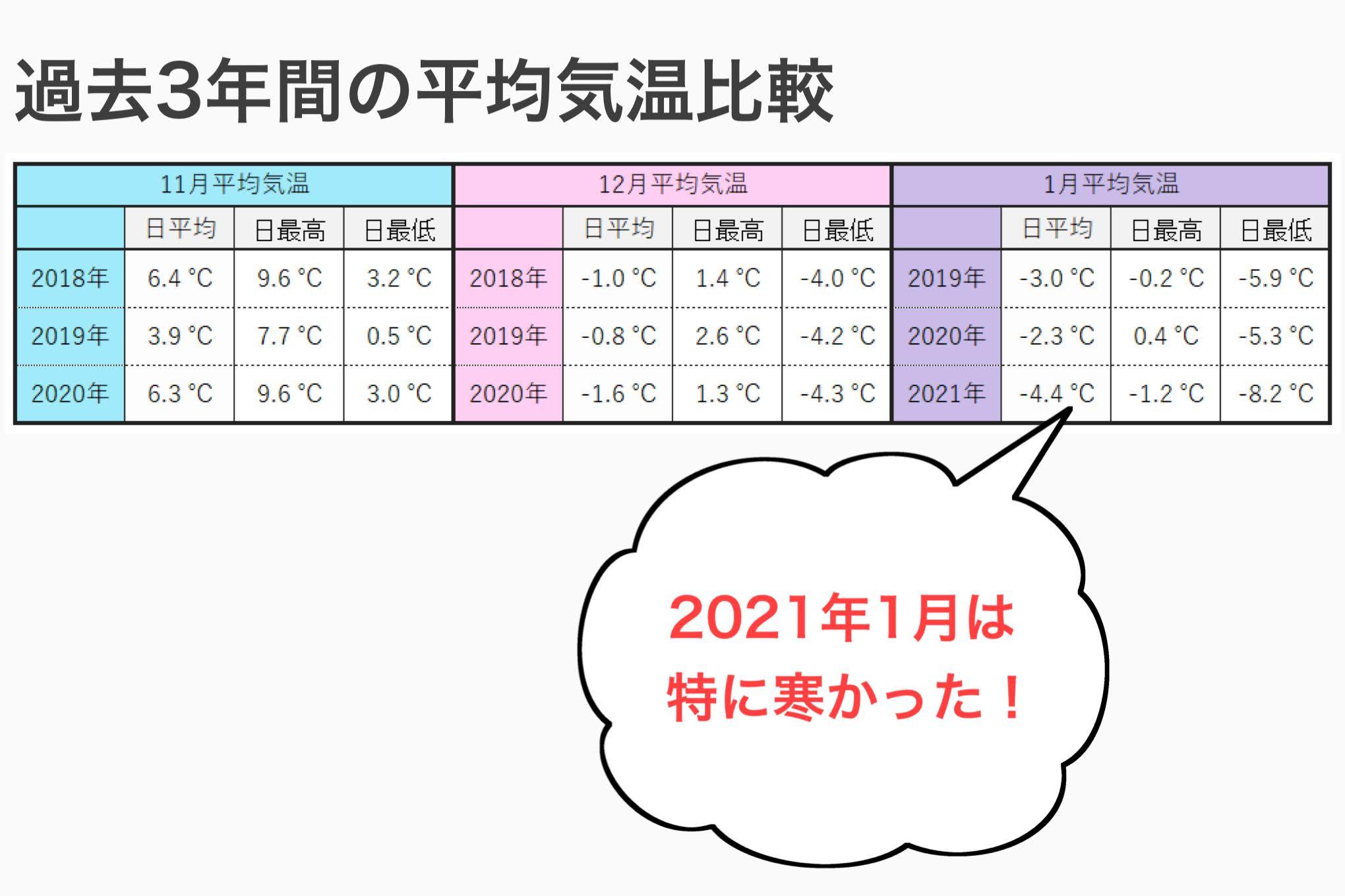 平均気温の比較