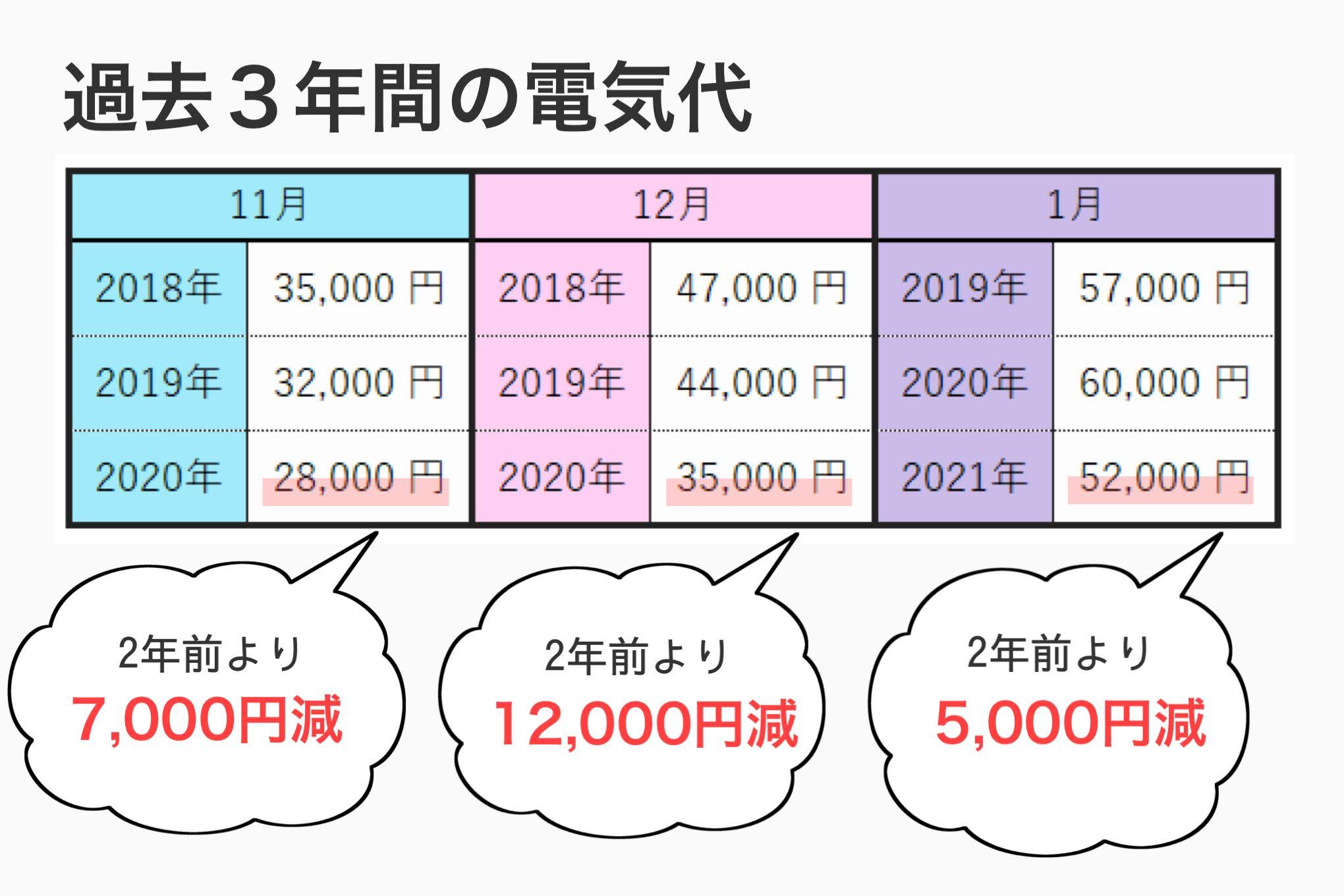 3年間の電気代比較(節電結果)